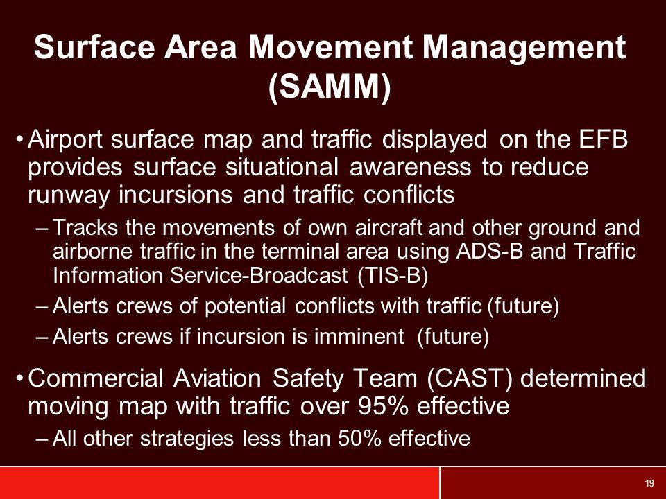 Surface Area Movement Management (SAMM)