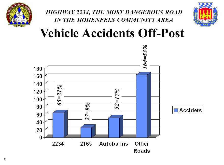 Vehicle Accidents Off-Post