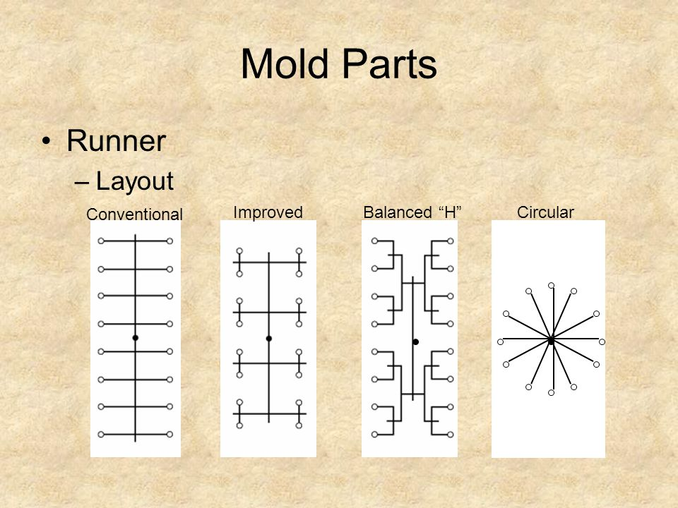 Mold Parts Runner Layout Conventional Improved Balanced H Circular