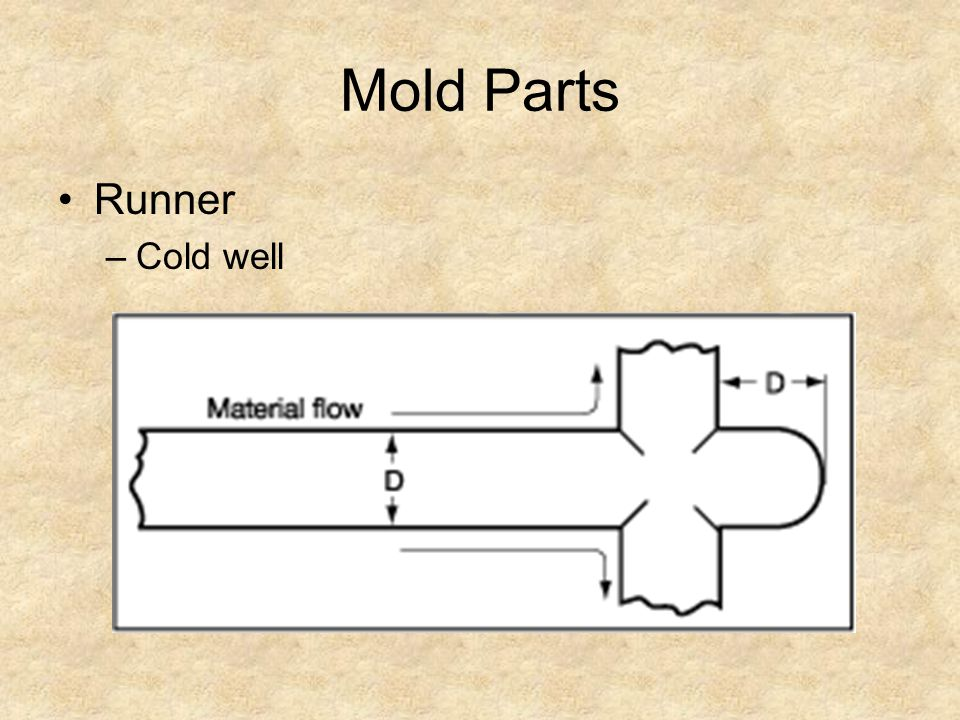 Mold Parts Runner Cold well