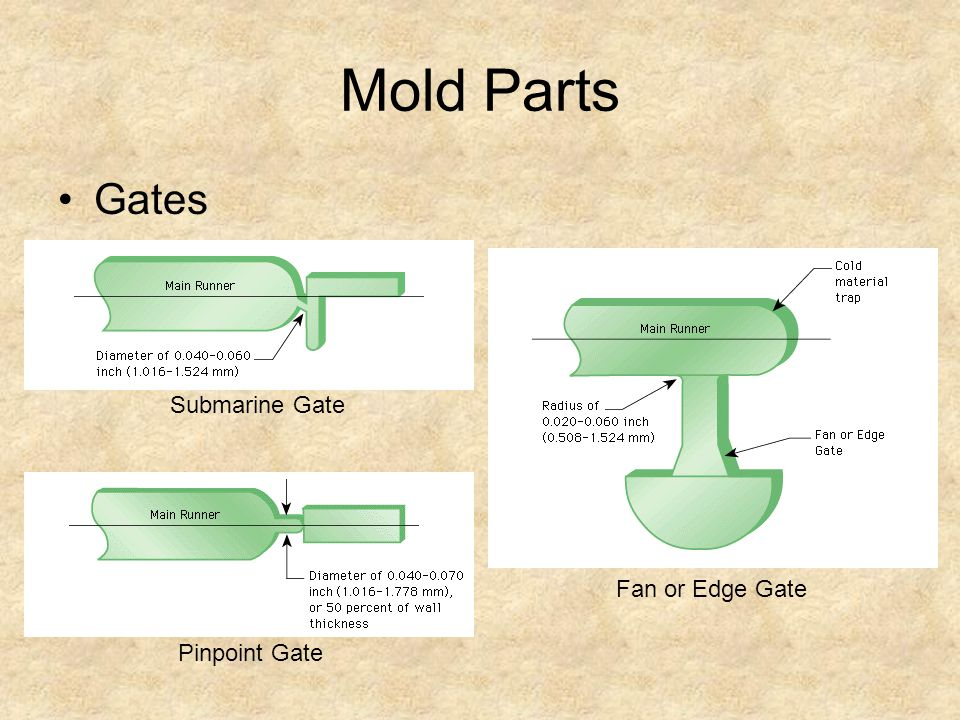 Mold Parts Gates Submarine Gate Fan or Edge Gate Pinpoint Gate