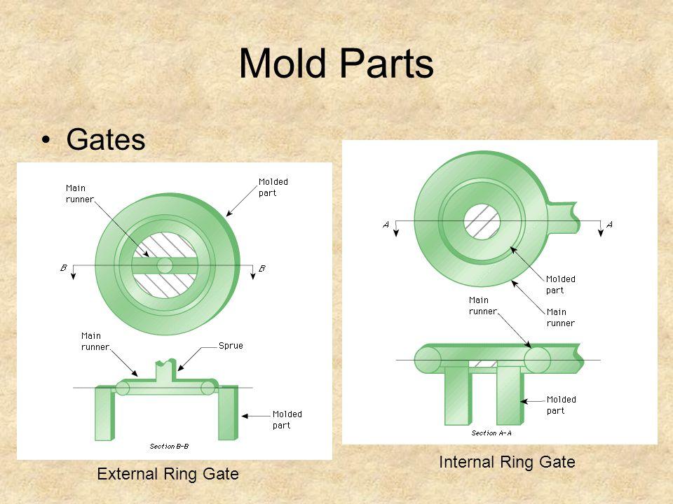 Mold Parts Gates Internal Ring Gate External Ring Gate