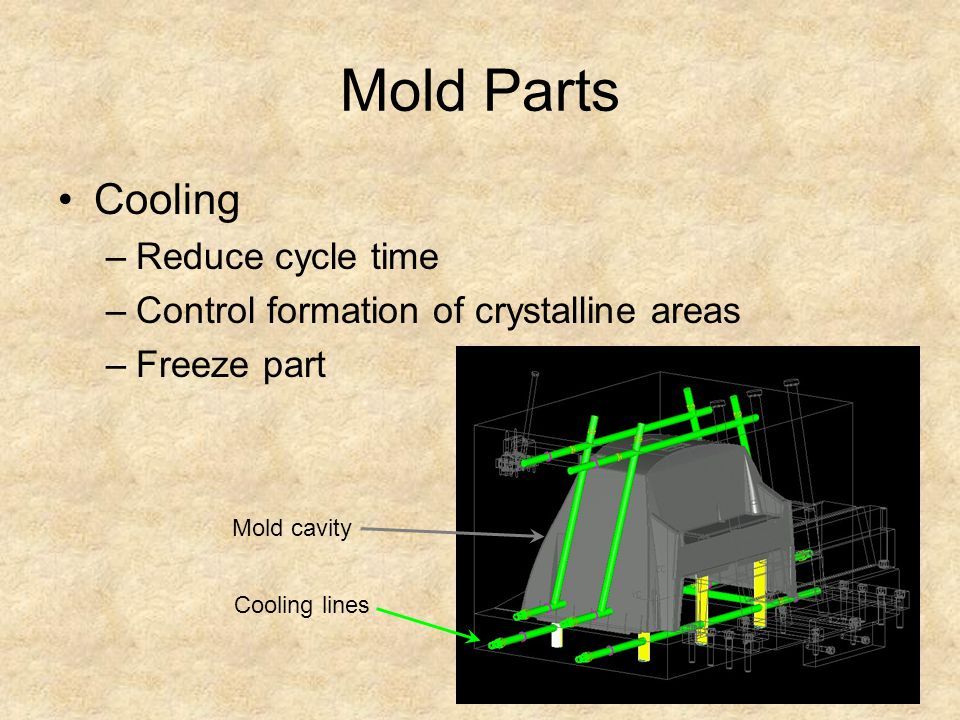 Mold Parts Cooling Reduce cycle time