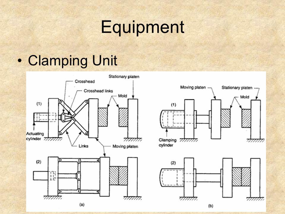 Equipment Clamping Unit