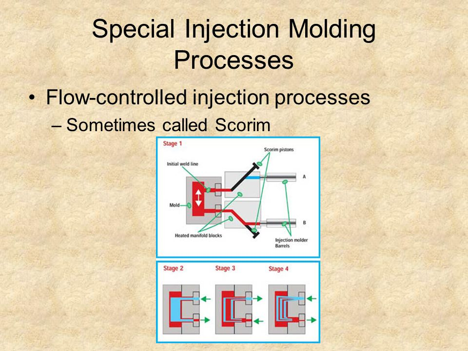 Special Injection Molding Processes