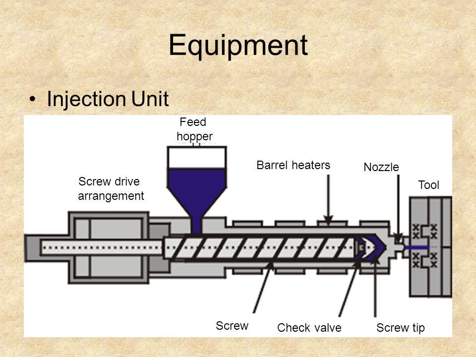 Equipment Injection Unit Screw drive arrangement Feed hopper