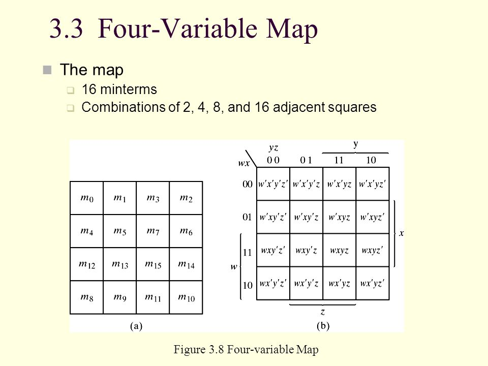 Figure 3.8 Four-variable Map
