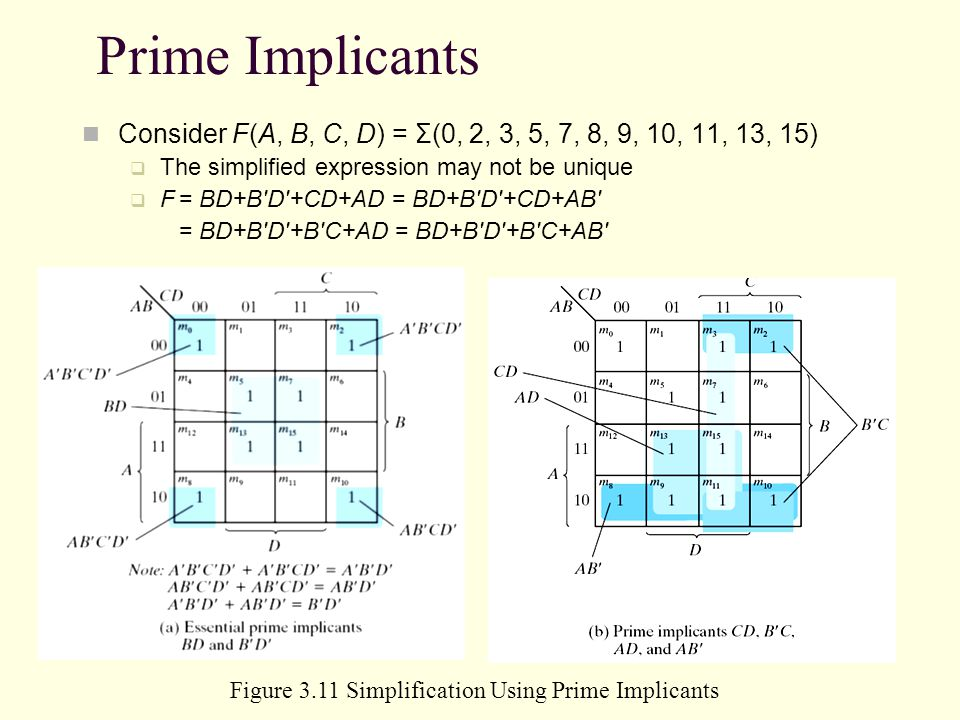 Figure 3.11 Simplification Using Prime Implicants