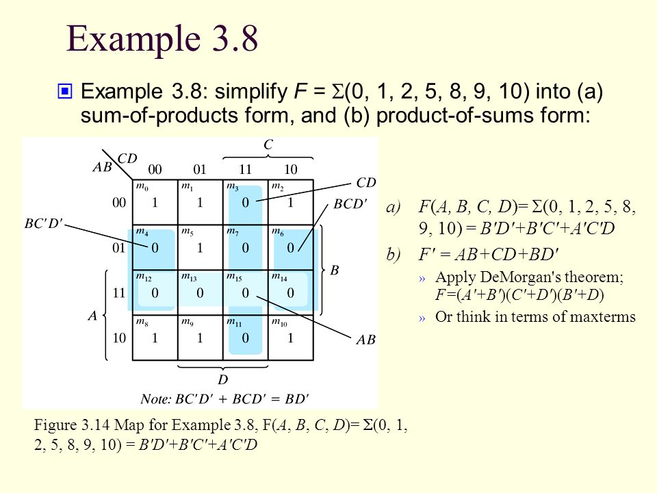 Example 3.8 Example 3.8: simplify F = S(0, 1, 2, 5, 8, 9, 10) into (a) sum-of-products form, and (b) product-of-sums form: