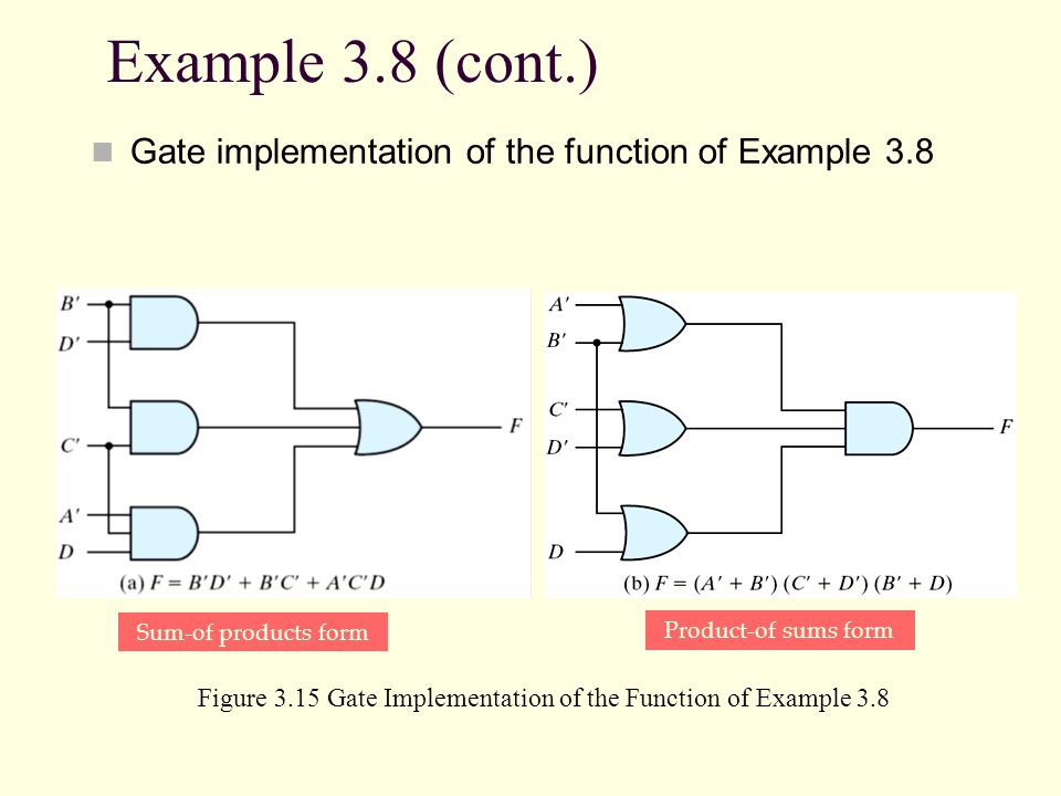 Example 3.8 (cont.) Gate implementation of the function of Example 3.8