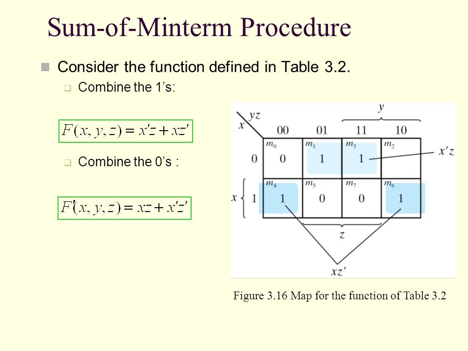Sum-of-Minterm Procedure