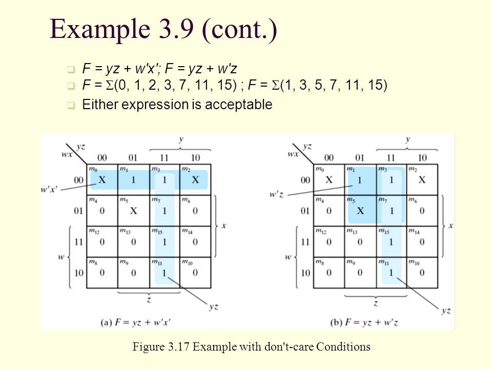 Example 3.9 (cont.) F = yz + w x ; F = yz + w z