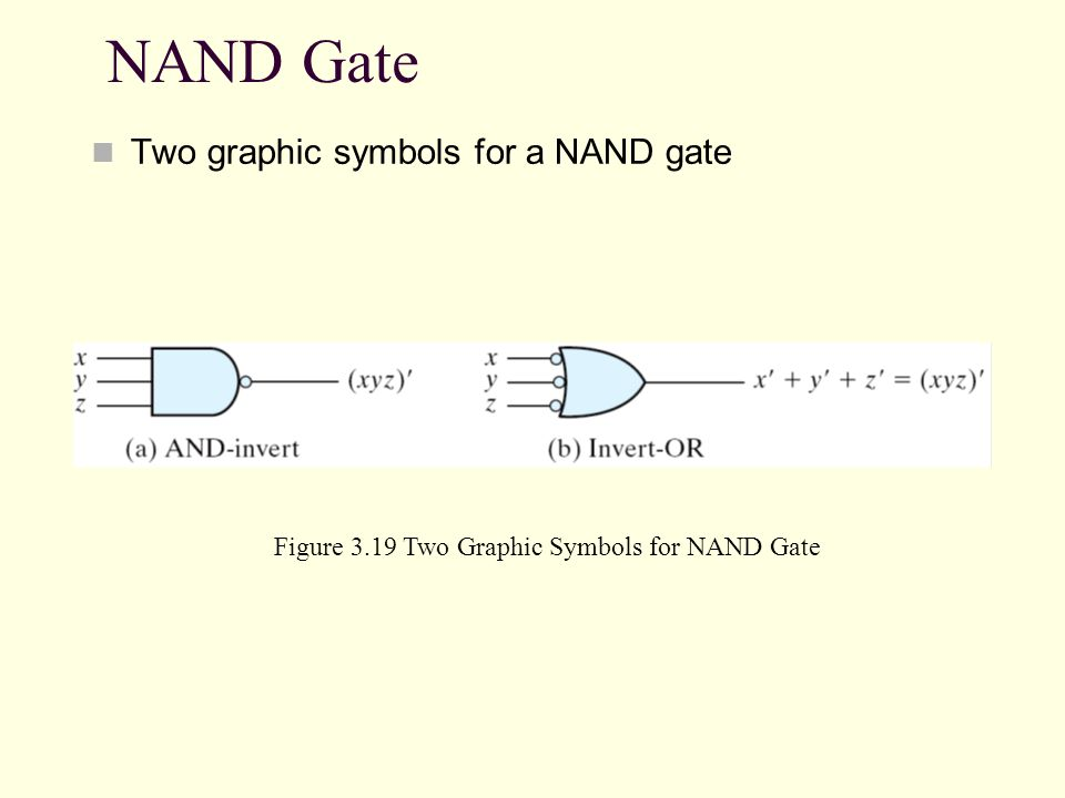 NAND Gate Two graphic symbols for a NAND gate