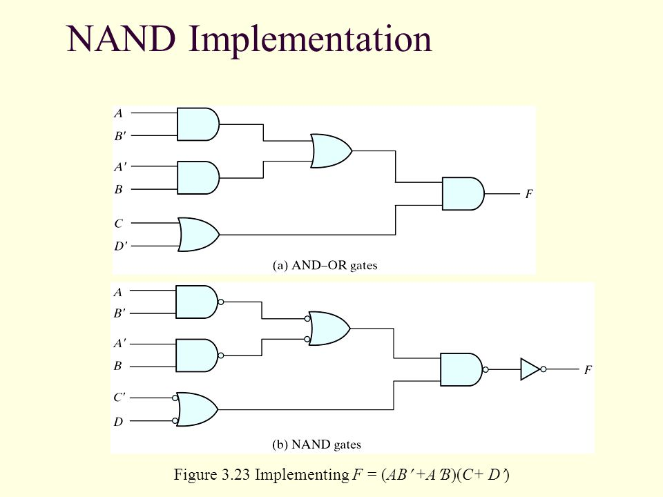 NAND Implementation Figure 3.23 Implementing F = (AB +AB)(C+ D)