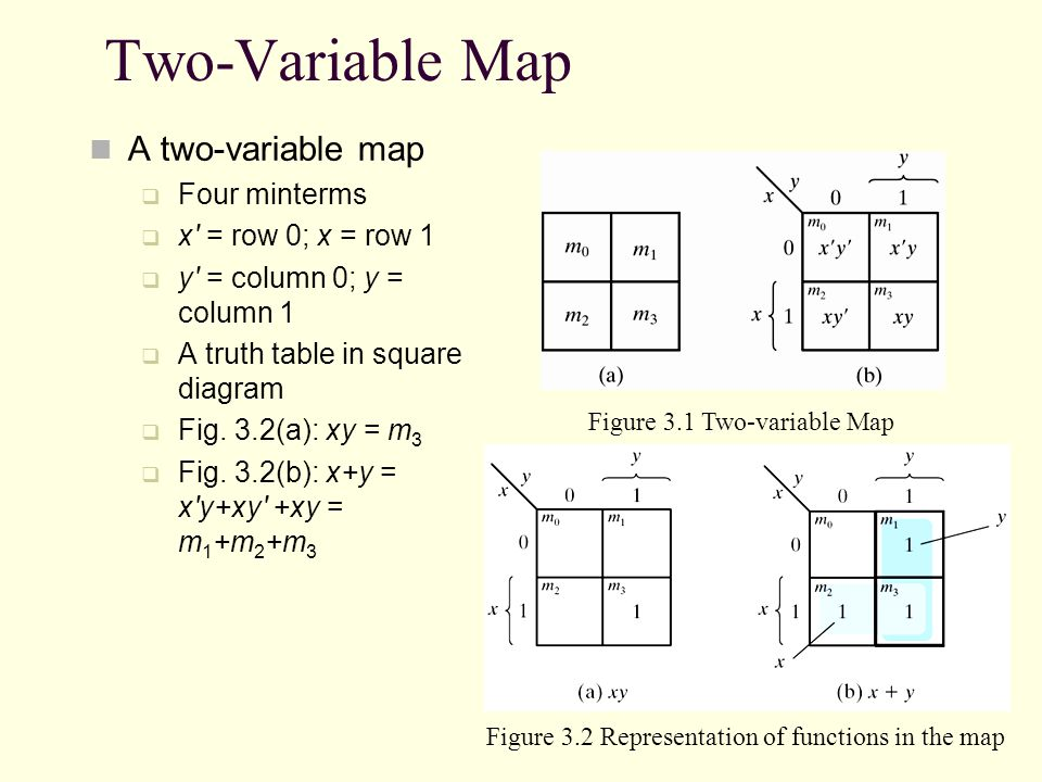Two-Variable Map A two-variable map Four minterms