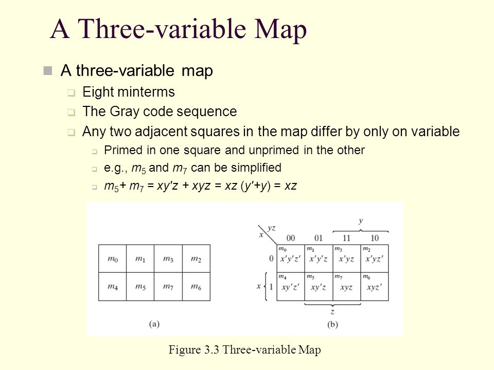 Figure 3.3 Three-variable Map