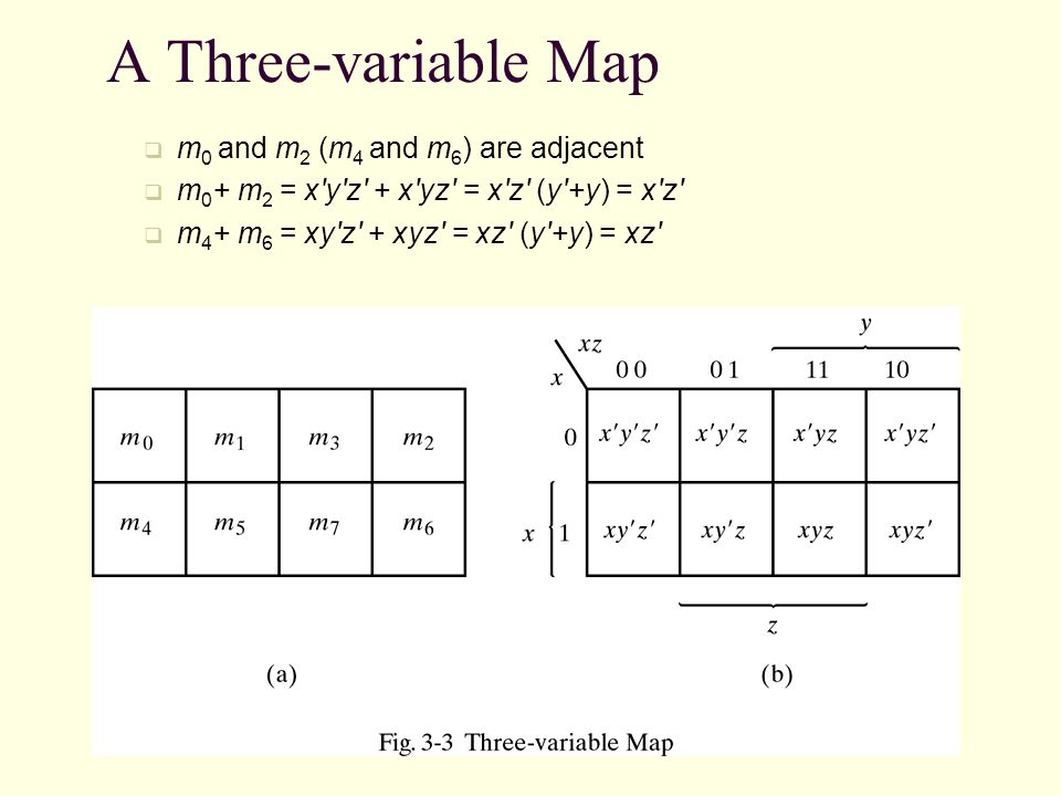 A Three-variable Map m0 and m2 (m4 and m6) are adjacent