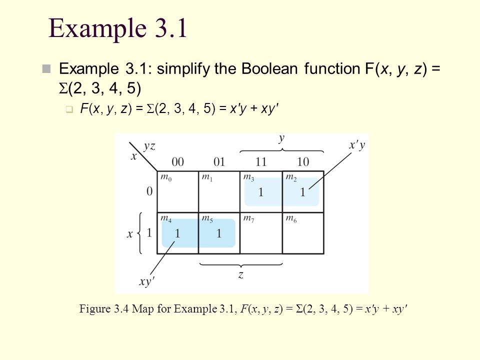 Figure 3.4 Map for Example 3.1, F(x, y, z) = Σ(2, 3, 4, 5) = x y + xy