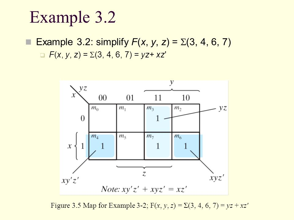 Figure 3.5 Map for Example 3-2; F(x, y, z) = Σ(3, 4, 6, 7) = yz + xz