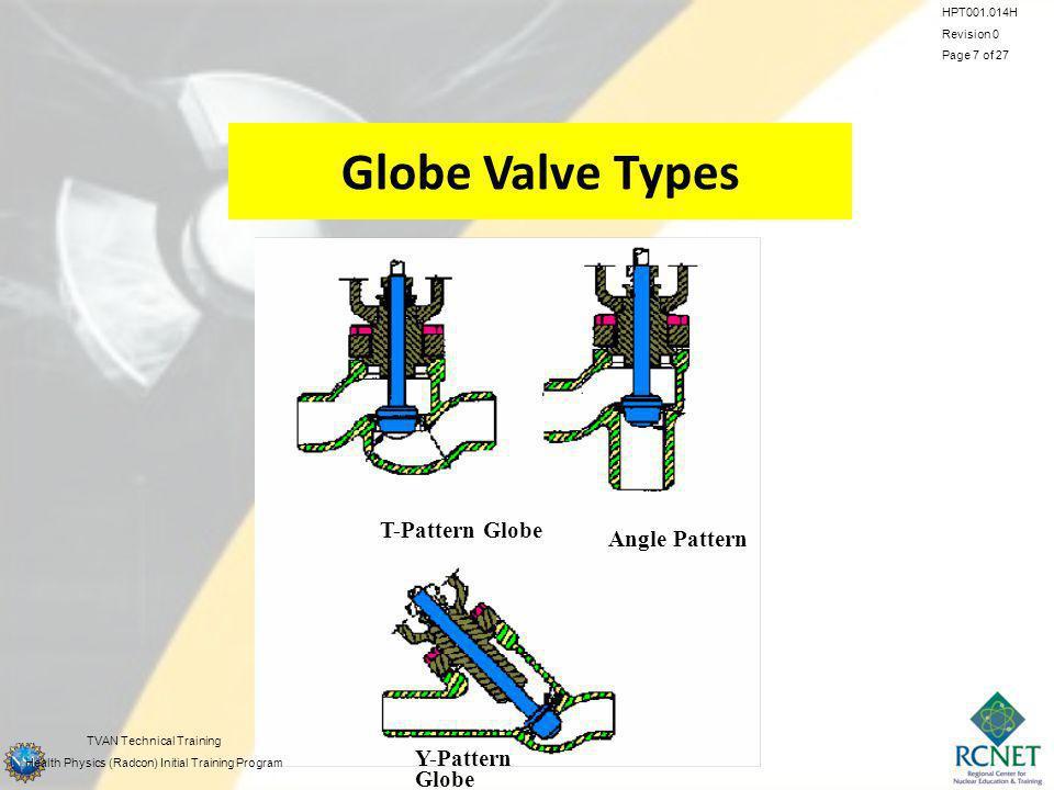 Globe Valve Types T-Pattern Globe Angle Pattern Y-Pattern Globe