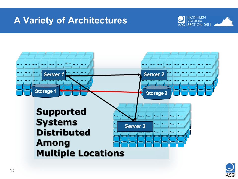 A Variety of Architectures