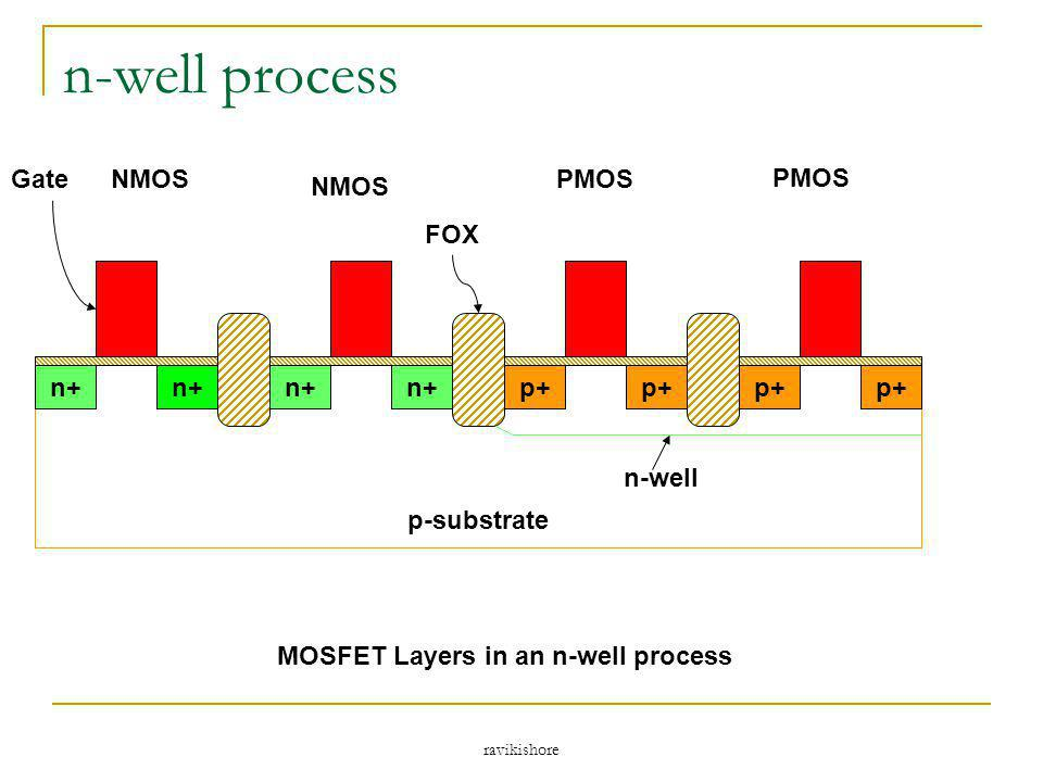 MOSFET Layers in an n-well process