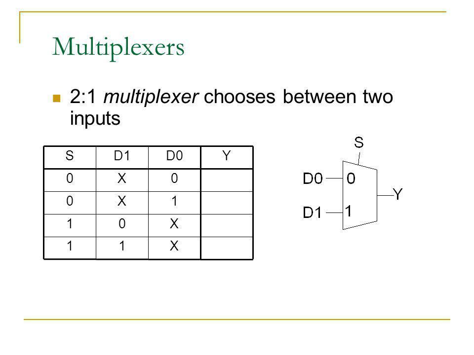 Multiplexers 2:1 multiplexer chooses between two inputs X 1 Y D0 D1 S