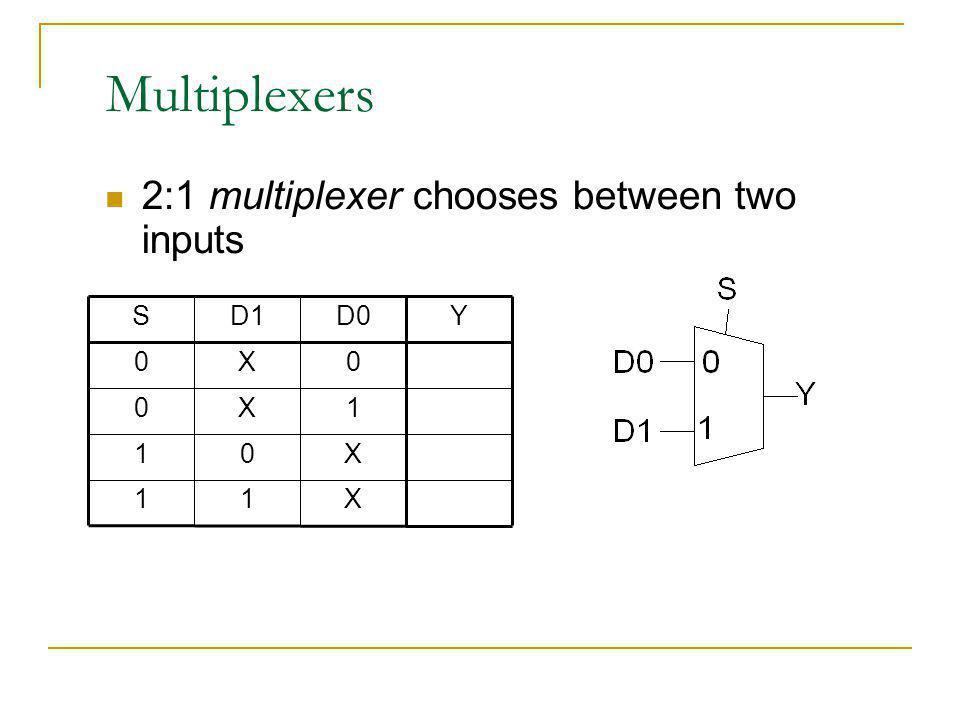 Multiplexers 2:1 multiplexer chooses between two inputs X 1 Y D0 D1 S