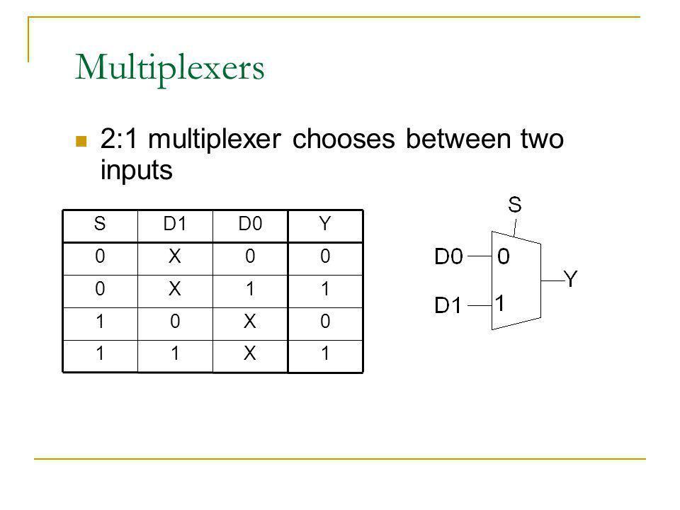 Multiplexers 2:1 multiplexer chooses between two inputs 1 X Y D0 D1 S