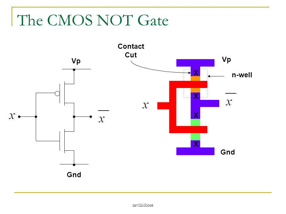 The CMOS NOT Gate Contact Cut Vp Vp X n-well X X X Gnd Gnd ravikishore