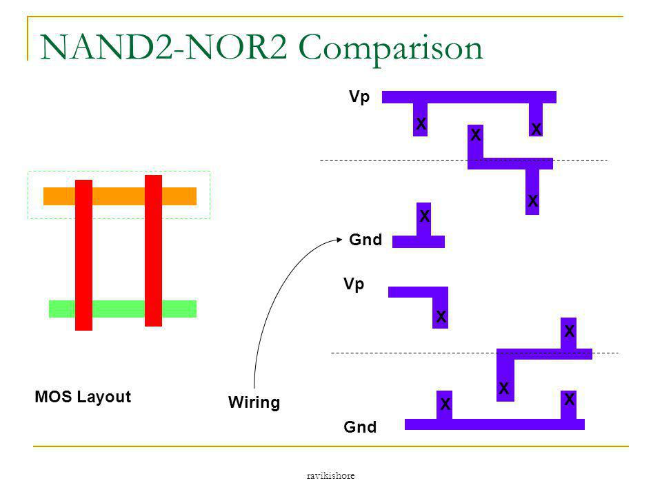 NAND2-NOR2 Comparison X Vp Gnd X Vp Gnd MOS Layout Wiring ravikishore