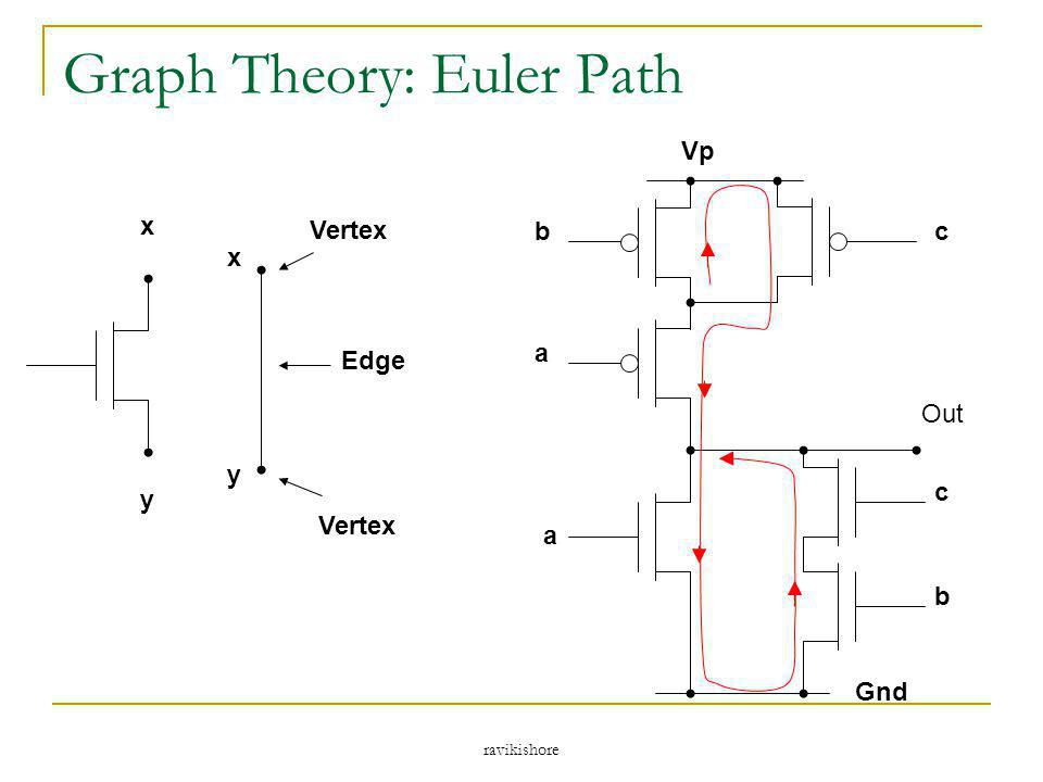 Graph Theory: Euler Path