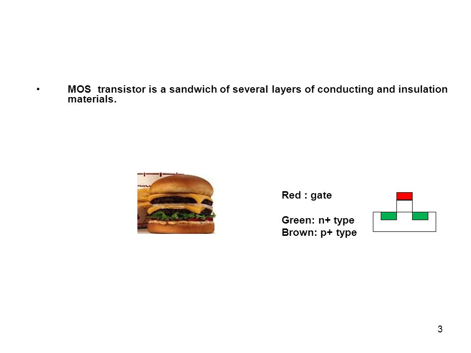 MOS transistor is a sandwich of several layers of conducting and insulation materials.