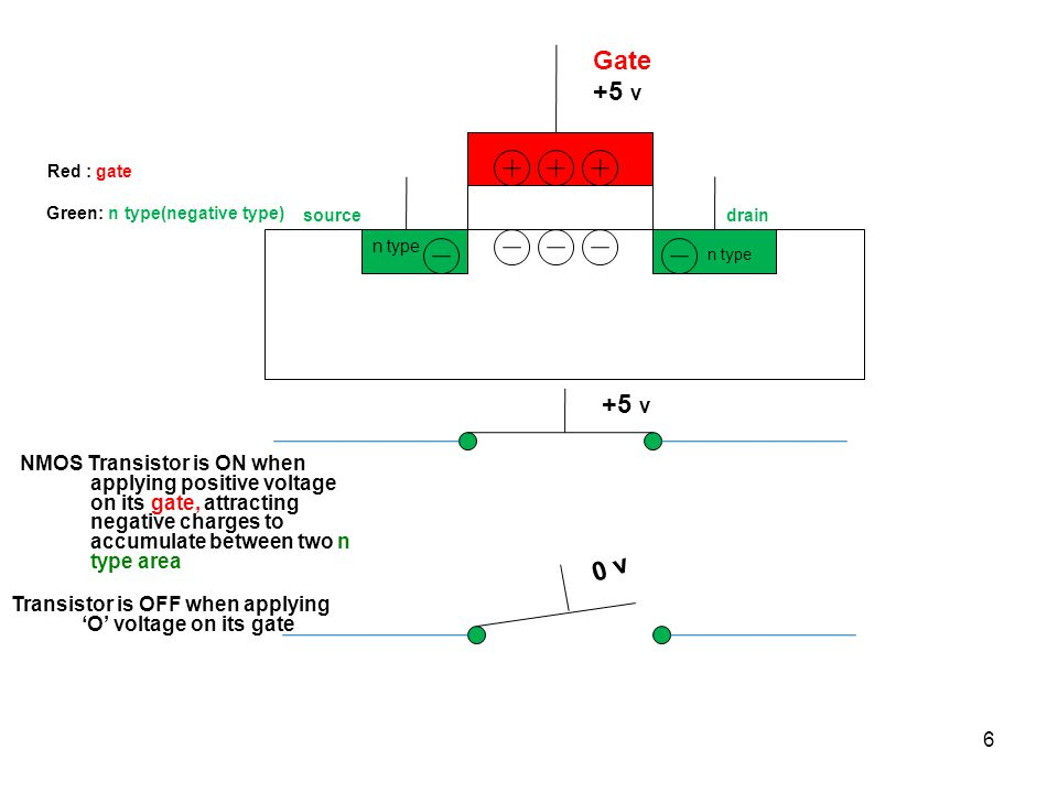 Gate +5 v. Red : gate. Green: n type(negative type) source. drain. n type. n type.