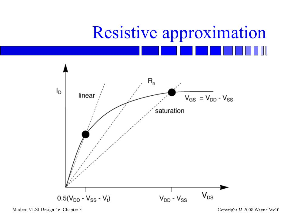 Resistive approximation