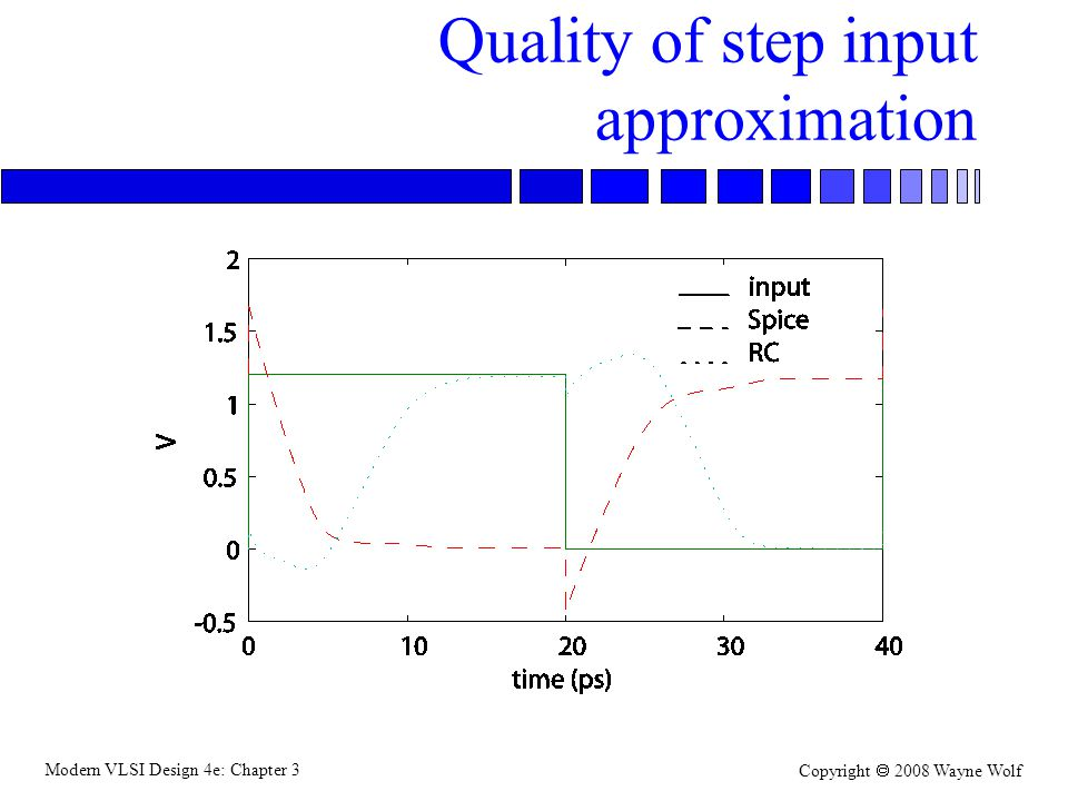 Quality of step input approximation
