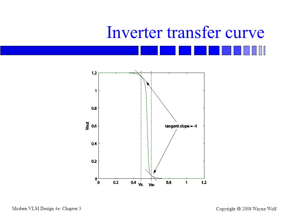Inverter transfer curve
