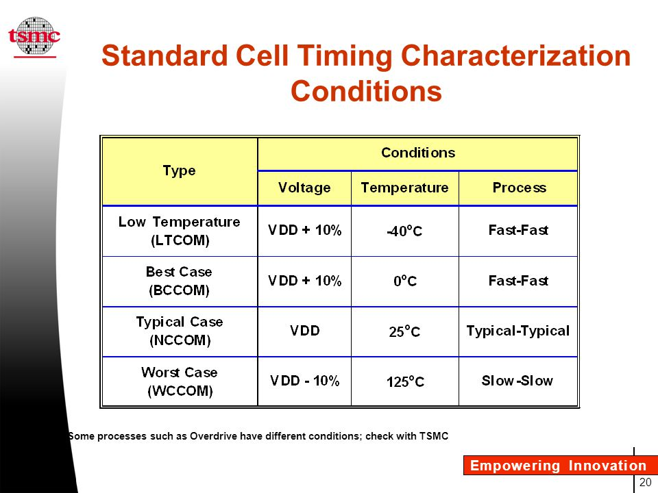 Standard Cell Timing Characterization Conditions