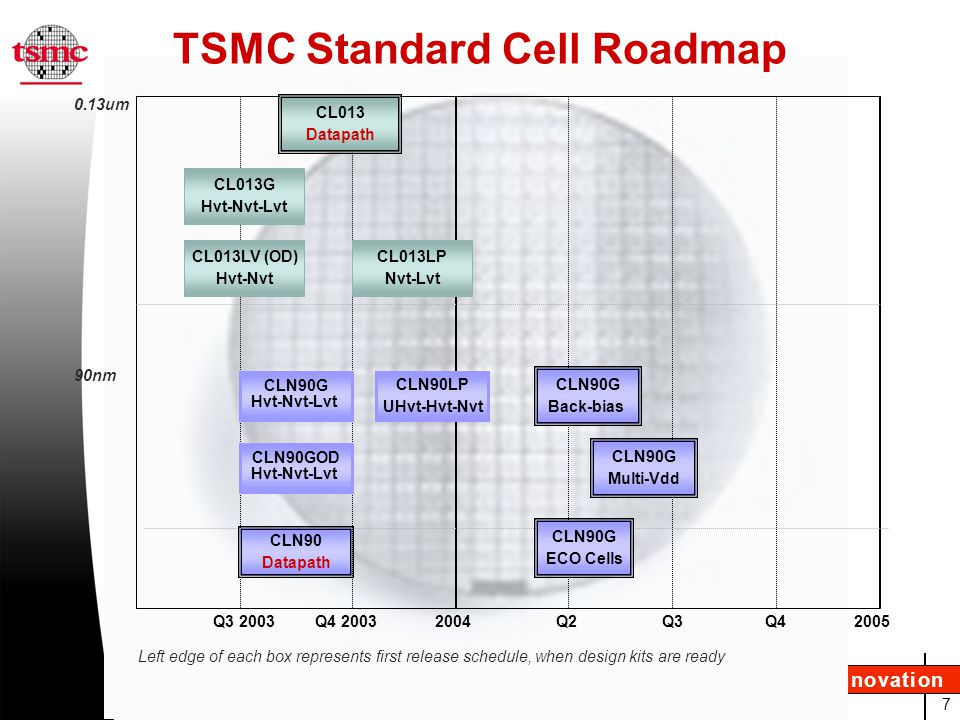 TSMC Standard Cell Roadmap