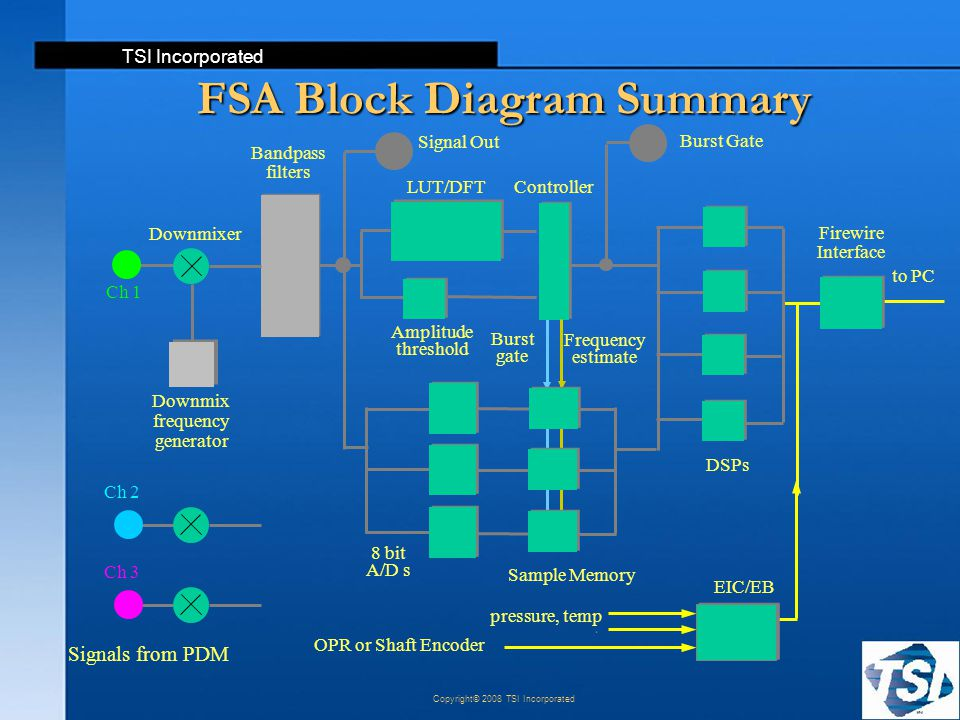 FSA Block Diagram Summary