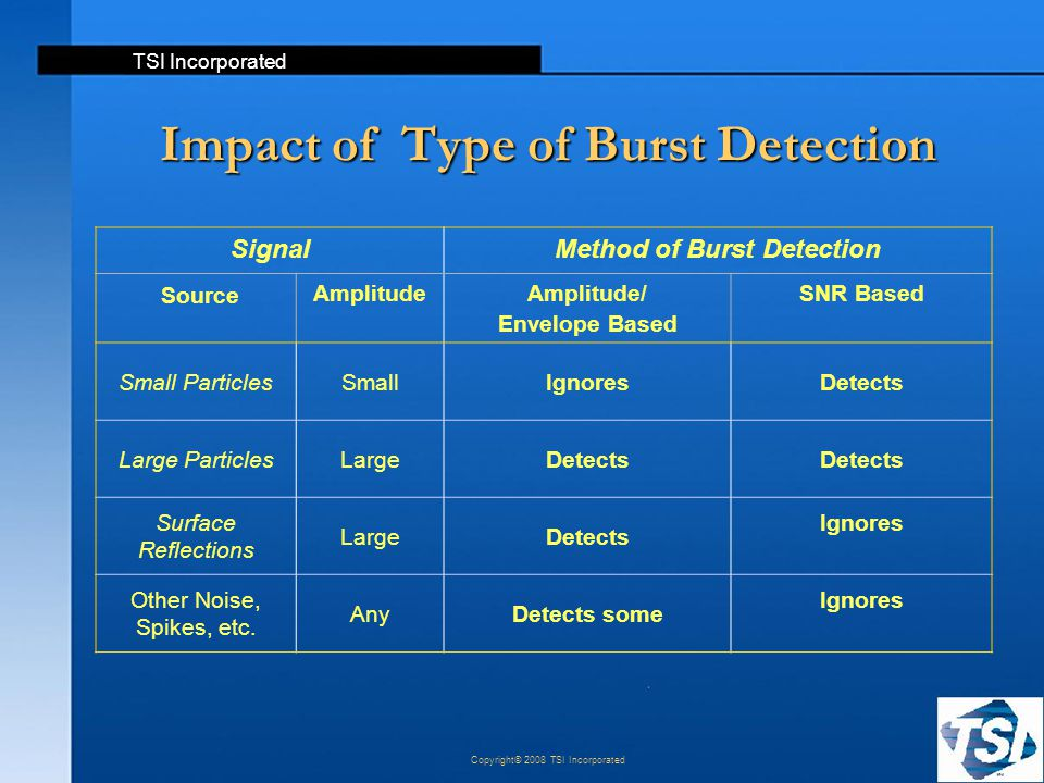 Impact of Type of Burst Detection