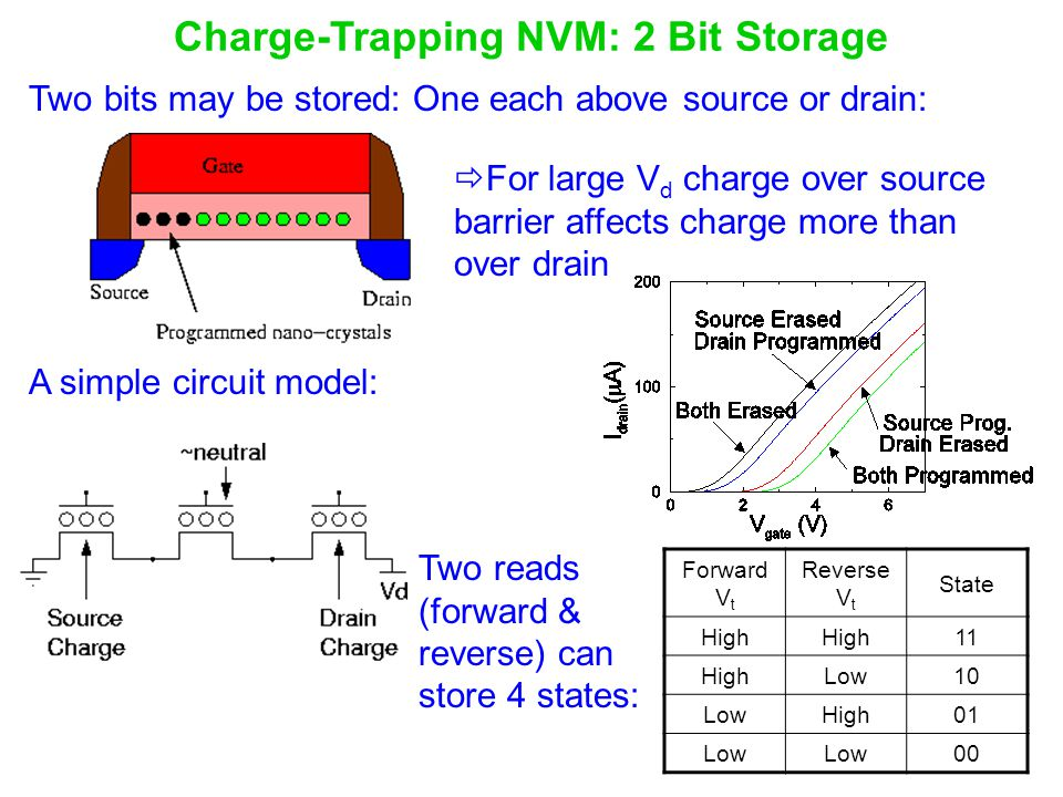 Charge-Trapping NVM: 2 Bit Storage
