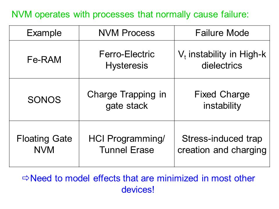 NVM operates with processes that normally cause failure: Example