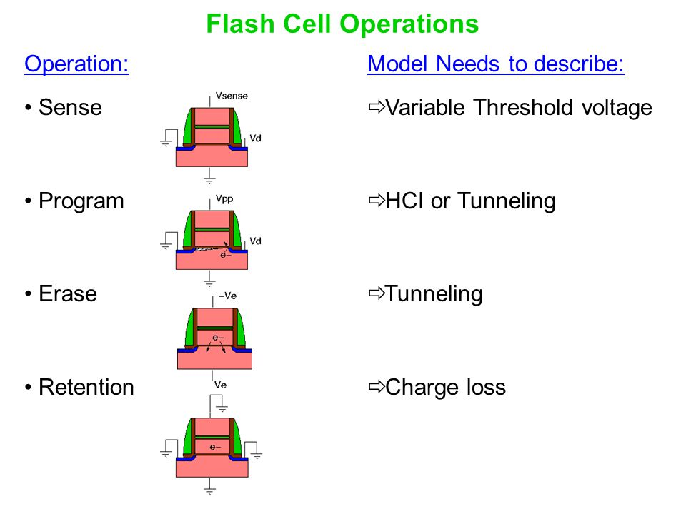 Flash Cell Operations Operation: Sense Program Erase Retention