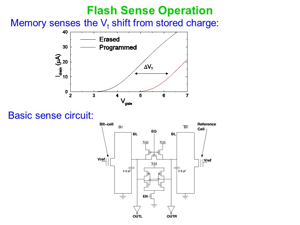 Flash Sense Operation Memory senses the Vt shift from stored charge: