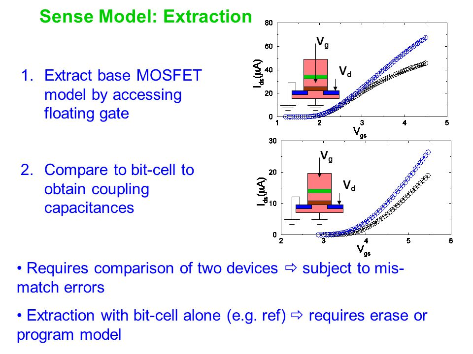Sense Model: Extraction