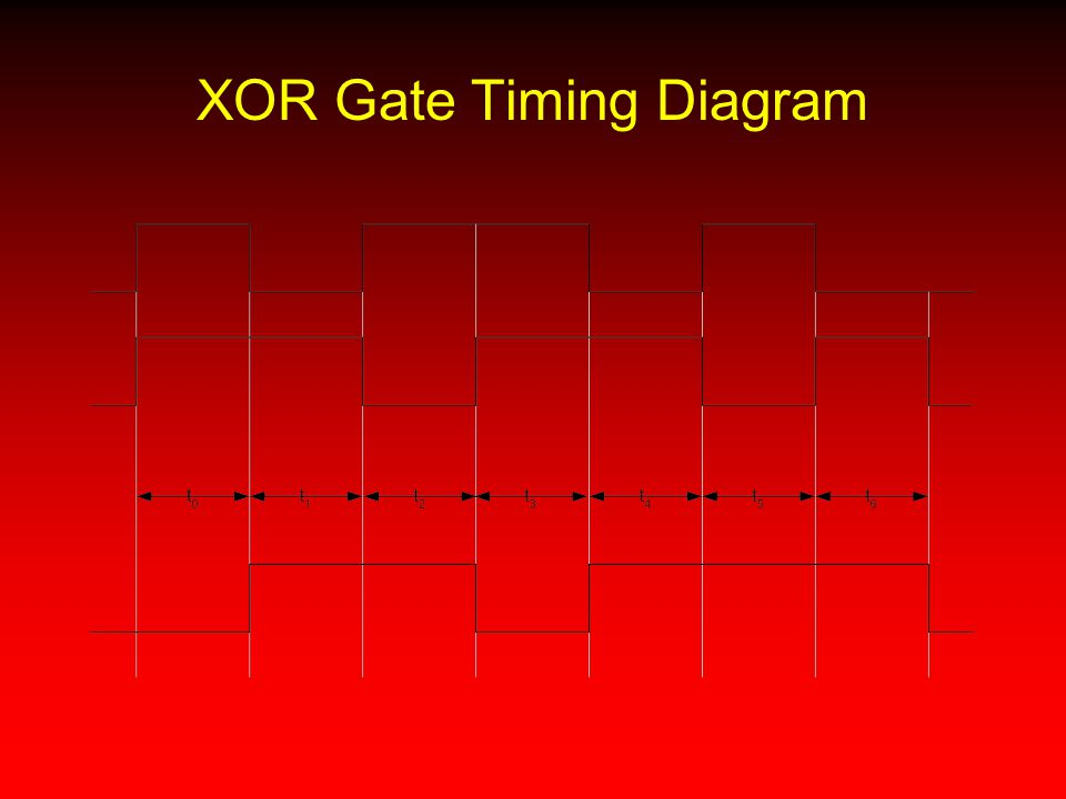 XOR Gate Timing Diagram