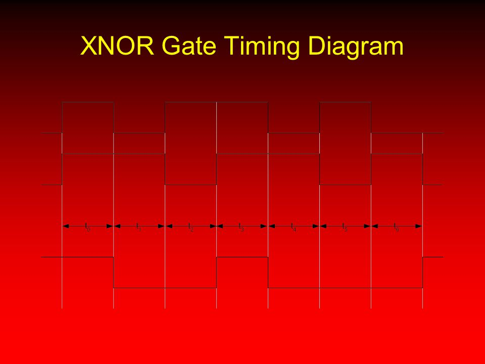 XNOR Gate Timing Diagram