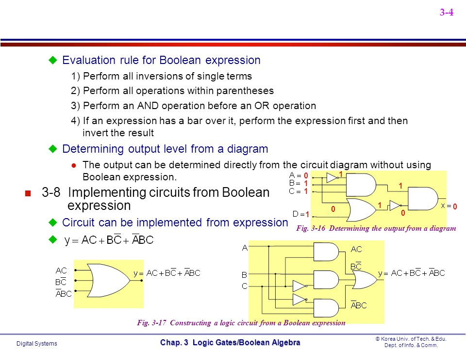 3-8 Implementing circuits from Boolean expression