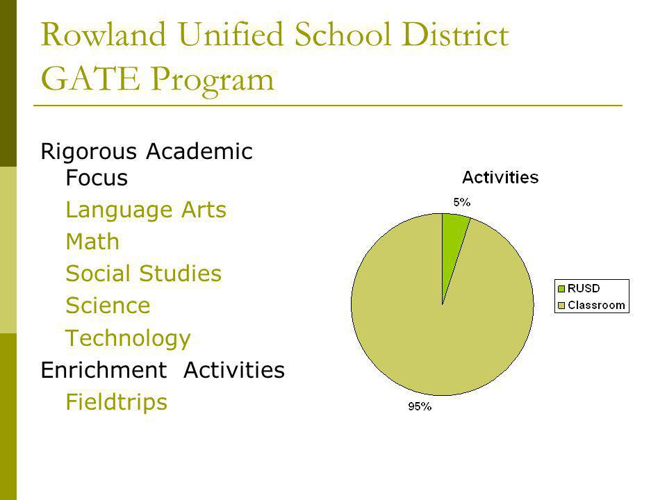 Rowland Unified School District GATE Program